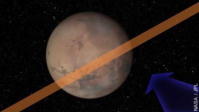 Asteroiden-Pfad in Marsnähe