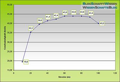 Bolts Geschwindigkeit in den einzelnen Streckenabschnitten