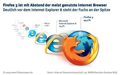 Firefox setzt sich vor Internet Explorer