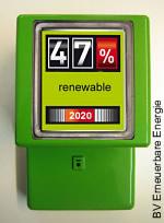 47% erneuerbare Energie bis 2020