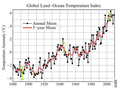 Jährliche Entwicklung der globalen Durchschnittstemperaturen