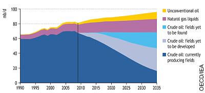 Peak Oil: Historische und prognostizierte weltweite Ölproduktion