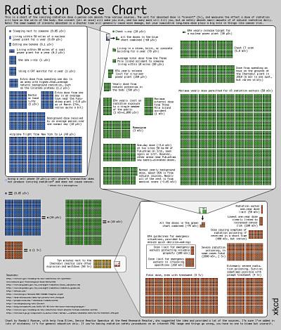 Strahlenbelastung im Vergleich