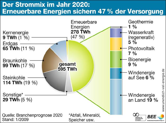 Energiemix im Jahre 2020: 47% aus erneuerbaren Energien ...
