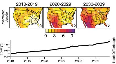 Prognose extremer Hitzeperioden für die USA bis 2040