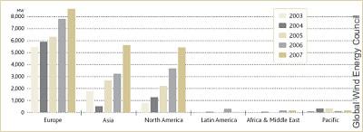 Jährlich installierte Wind-Kapazitäten nach Regionen